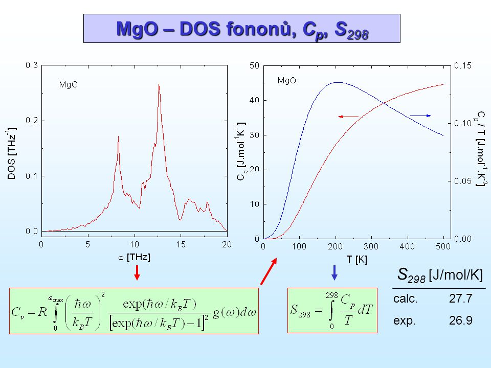 MgO – DOS fononů, Cp, S298 S298 [J/mol/K] calc. 27.7 exp. 26.9
